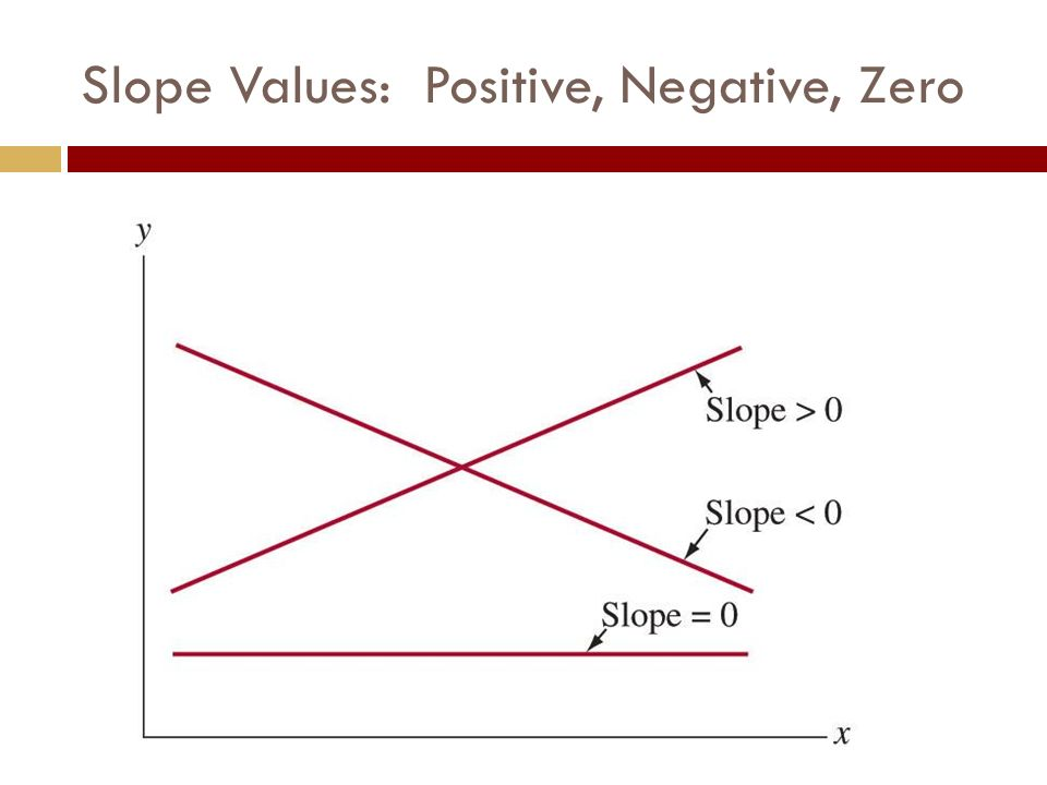 Slope Values: Positive, Negative, Zero