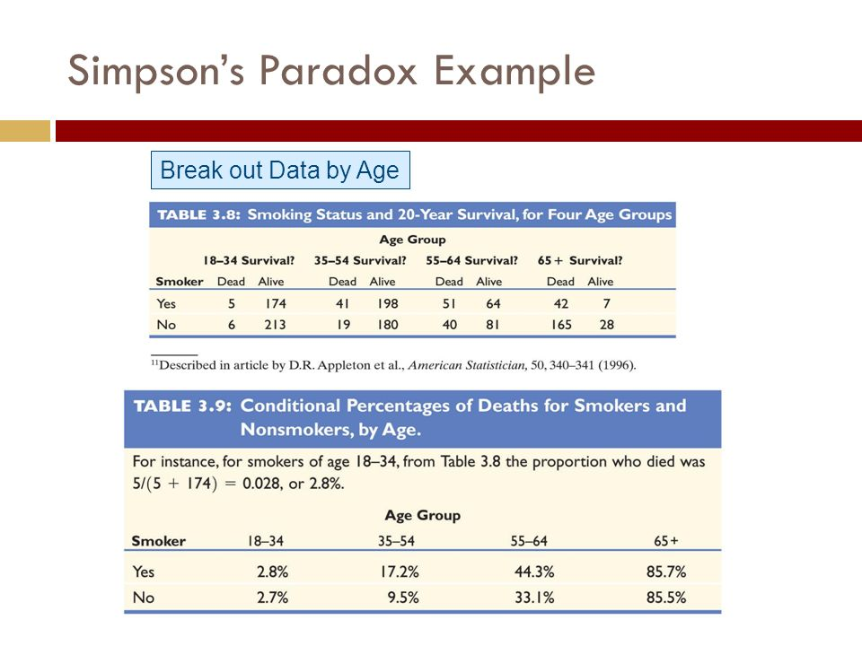 Break out Data by Age Simpson's Paradox Example