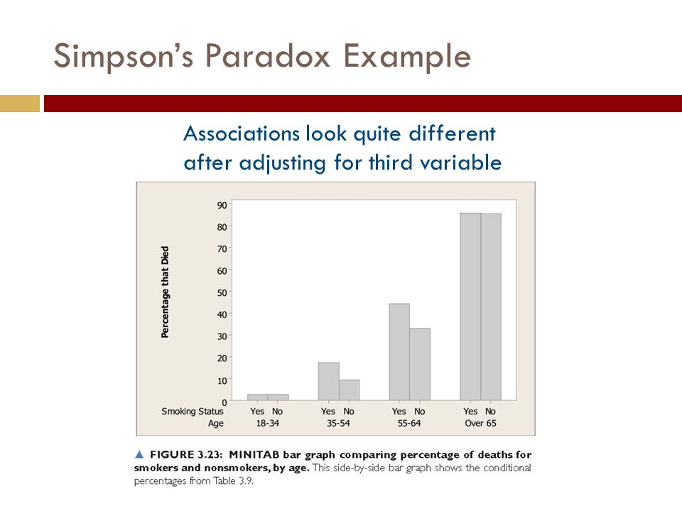 Associations look quite different after adjusting for third variable Simpson's Paradox Example