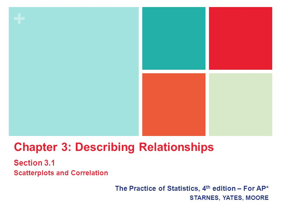 + The Practice of Statistics, 4 th edition – For AP* STARNES, YATES, MOORE Chapter 3: Describing Relationships Section 3.1 Scatterplots and Correlation