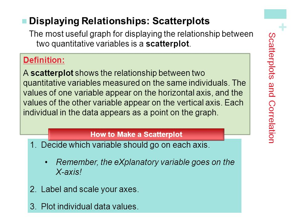 + Scatterplots and Correlation Displaying Relationships: ScatterplotsThe most useful graph for displaying the relationship between two quantitative variables is a scatterplot.