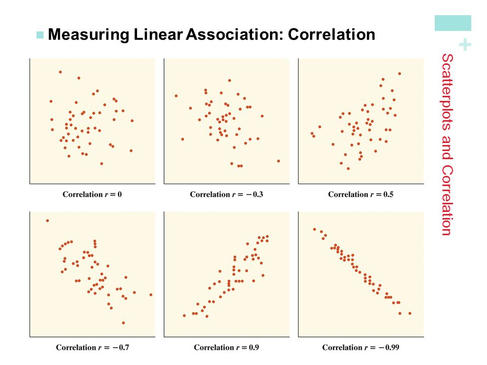 + Scatterplots and Correlation Measuring Linear Association: Correlation