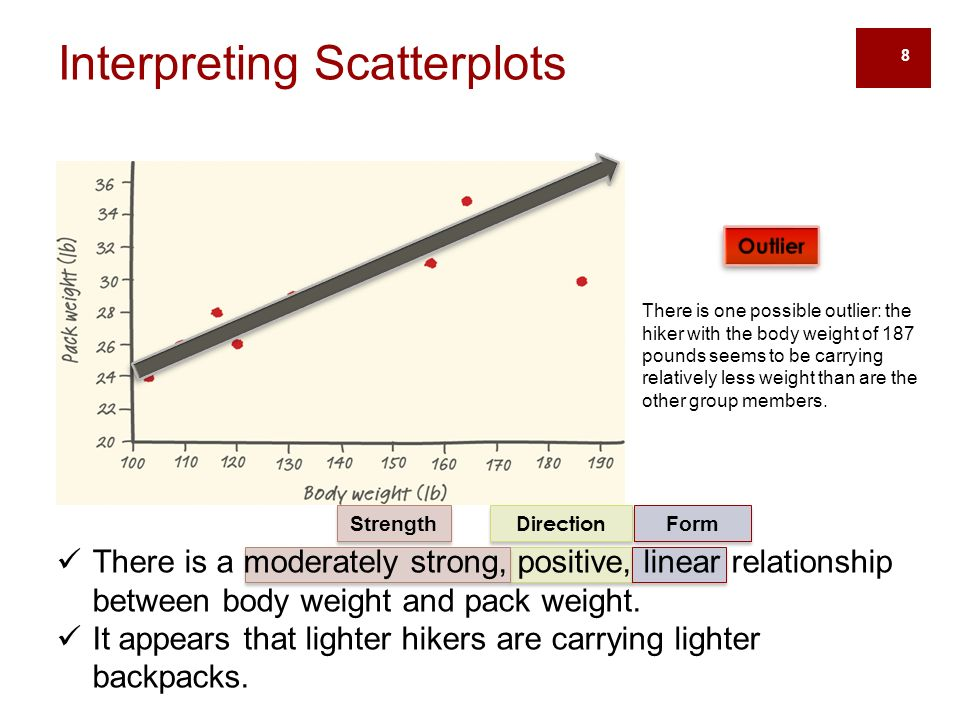 8 Direction Form Strength There is one possible outlier: the hiker with the body weight of 187 pounds seems to be carrying relatively less weight than are the other group members.