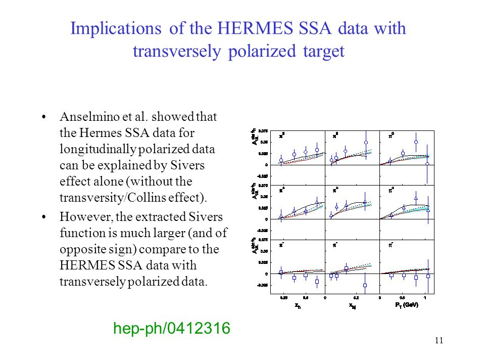 11 Implications of the HERMES SSA data with transversely polarized target Anselmino et al.