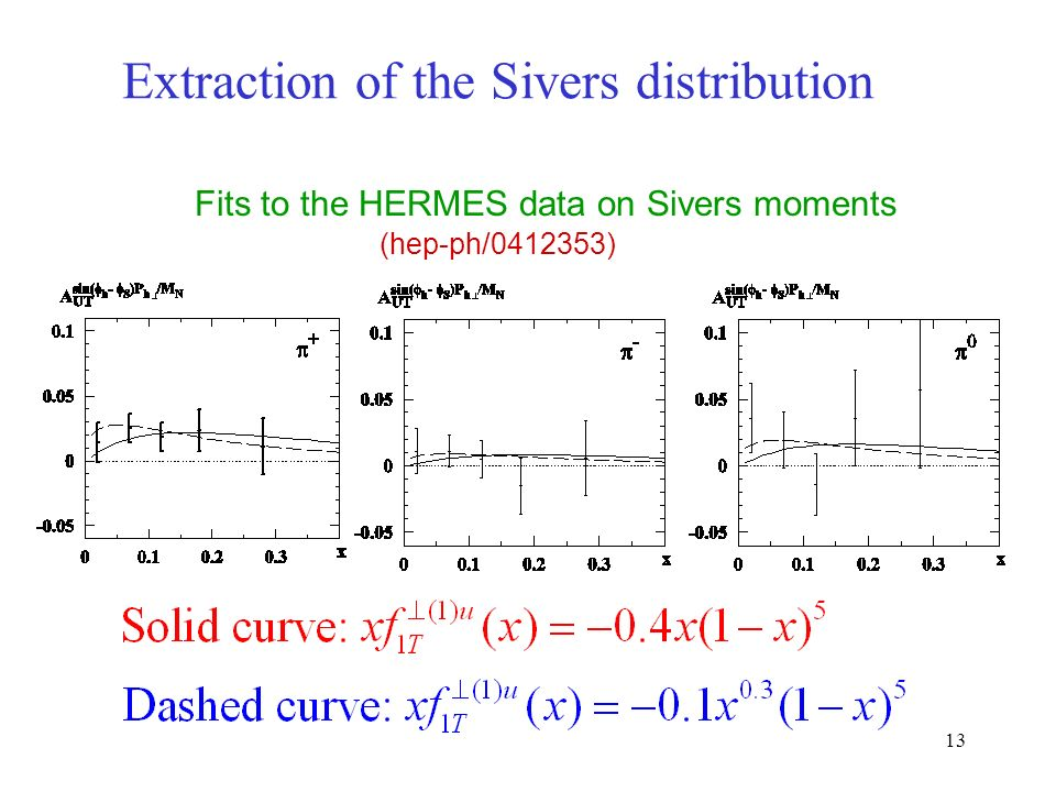 13 Extraction of the Sivers distribution Fits to the HERMES data on Sivers moments (hep-ph/ )