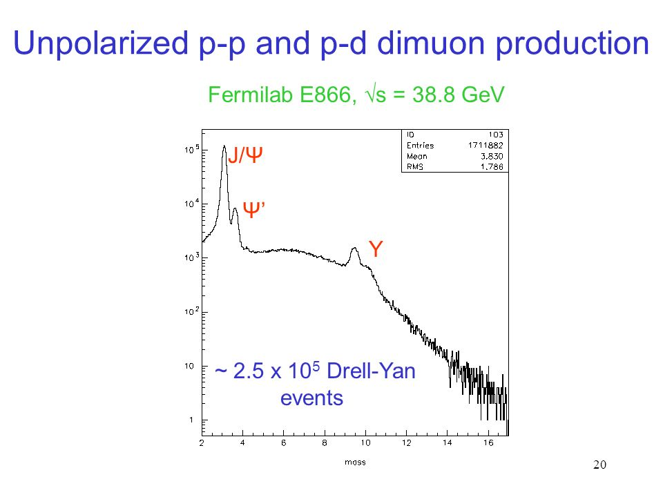 20 Unpolarized p-p and p-d dimuon production Fermilab E866, √s = 38.8 GeV J/Ψ Ψ'Ψ' Υ ~ 2.5 x 10 5 Drell-Yan events