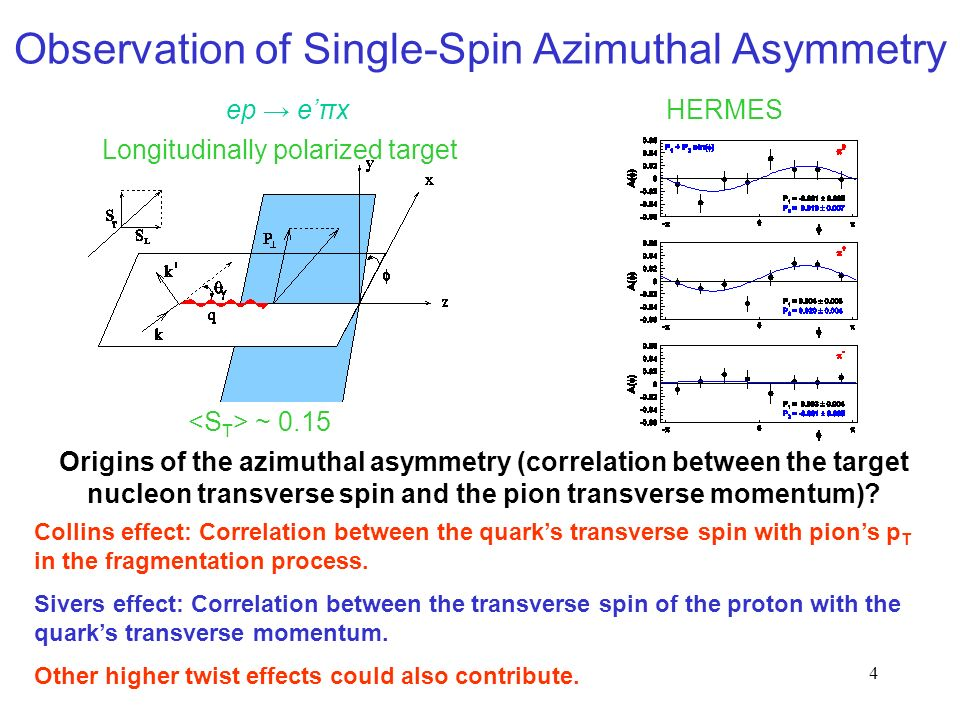 4 Observation of Single-Spin Azimuthal Asymmetry Longitudinally polarized target ep → e'πxHERMES ~ 0.15 Collins effect: Correlation between the quark's transverse spin with pion's p T in the fragmentation process.