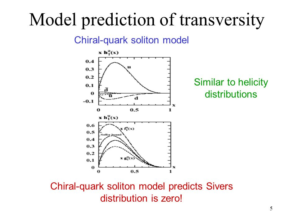 5 Model prediction of transversity Chiral-quark soliton model Similar to helicity distributions Chiral-quark soliton model predicts Sivers distribution is zero!