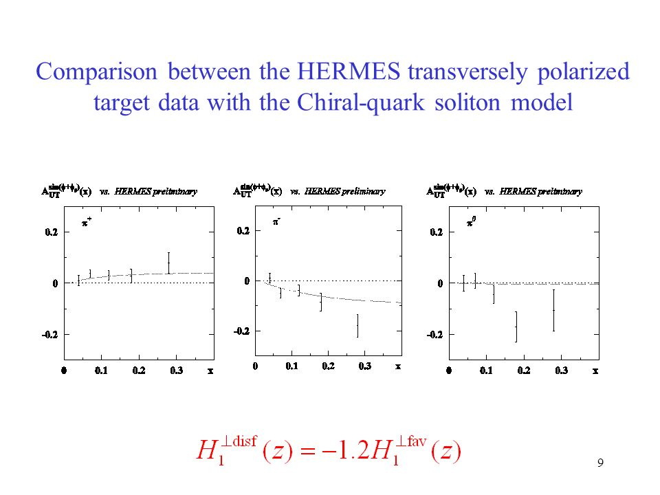9 Comparison between the HERMES transversely polarized target data with the Chiral-quark soliton model