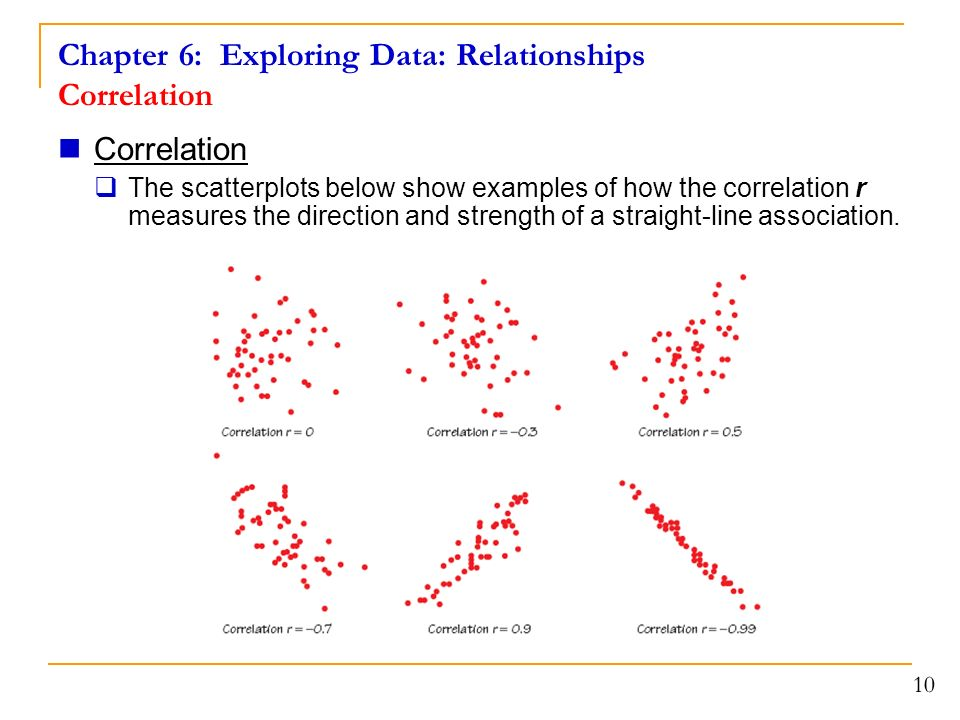 Chapter 6: Exploring Data: Relationships Correlation Correlation  The scatterplots below show examples of how the correlation r measures the direction and strength of a straight-line association.
