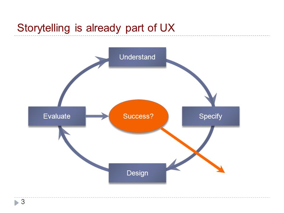 Storytelling Your Way To A Better User Experience Whitney Quesenbery Kevin Brooks Upa Boston June Ppt Download