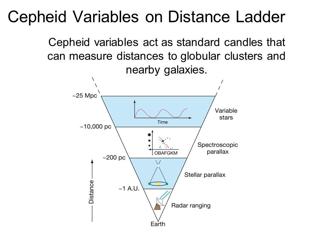 How are cepheid variables used to measure distances — photo 2