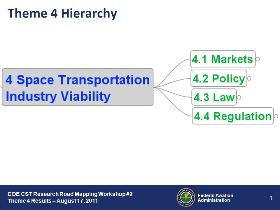 Federal Aviation Administration 1 COE CST Research Road Mapping Workshop #2 Theme 4 Results – August 17, 2011 Theme 4 Hierarchy