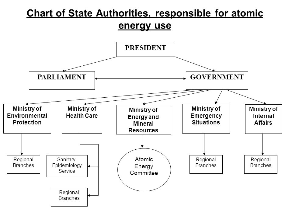 Chart of State Authorities, responsible for atomic energy use PRESIDENT PARLIAMENTGOVERNMENT Ministry of Environmental Protection Ministry of Health Care Ministry of Energy and Mineral Resources Ministry of Emergency Situations Regional Branches Sanitary- Epidemiology Service Regional Branches Atomic Energy Committee Regional Branches Ministry of Internal Affairs Regional Branches
