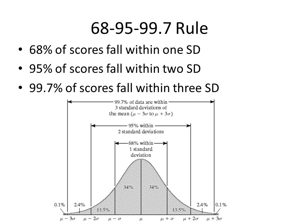 Rule 68% of scores fall within one SD 95% of scores fall within two SD 99.7% of scores fall within three SD