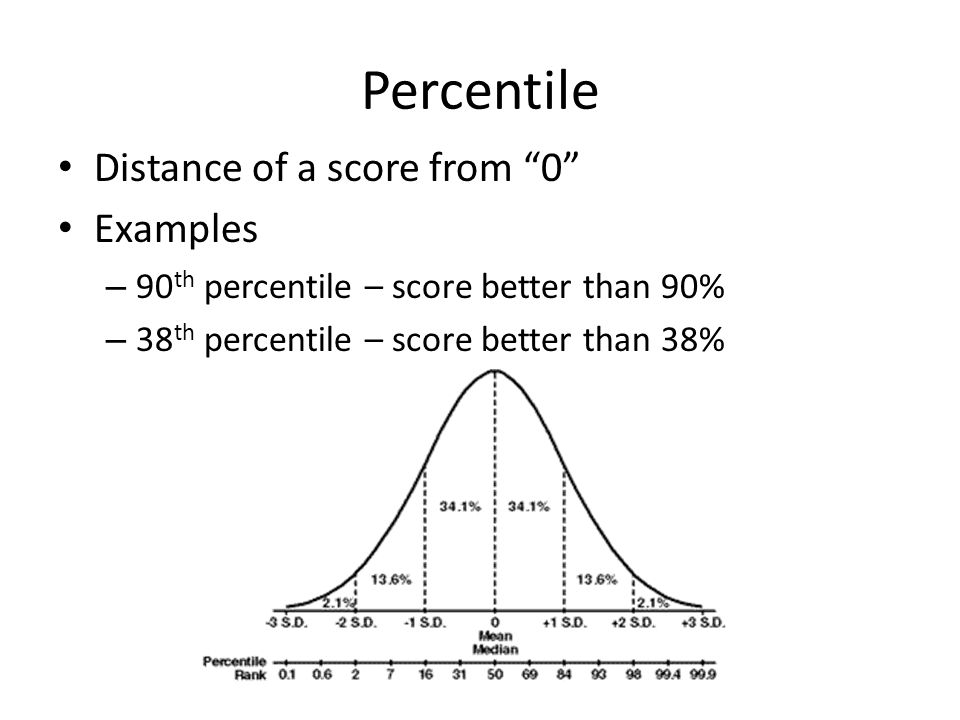 Percentile Distance of a score from 0 Examples – 90 th percentile – score better than 90% – 38 th percentile – score better than 38%