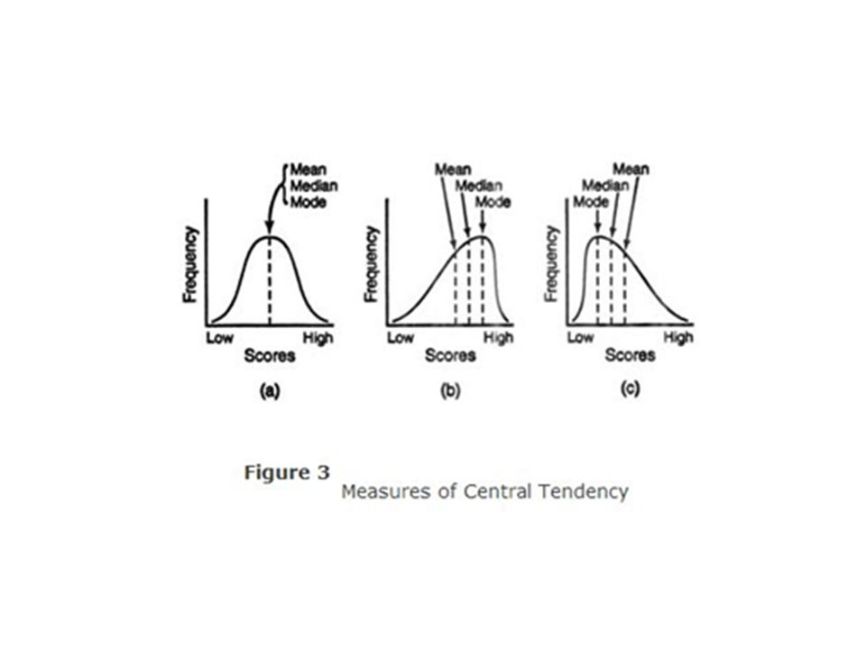 measure of central tendency definition psychology