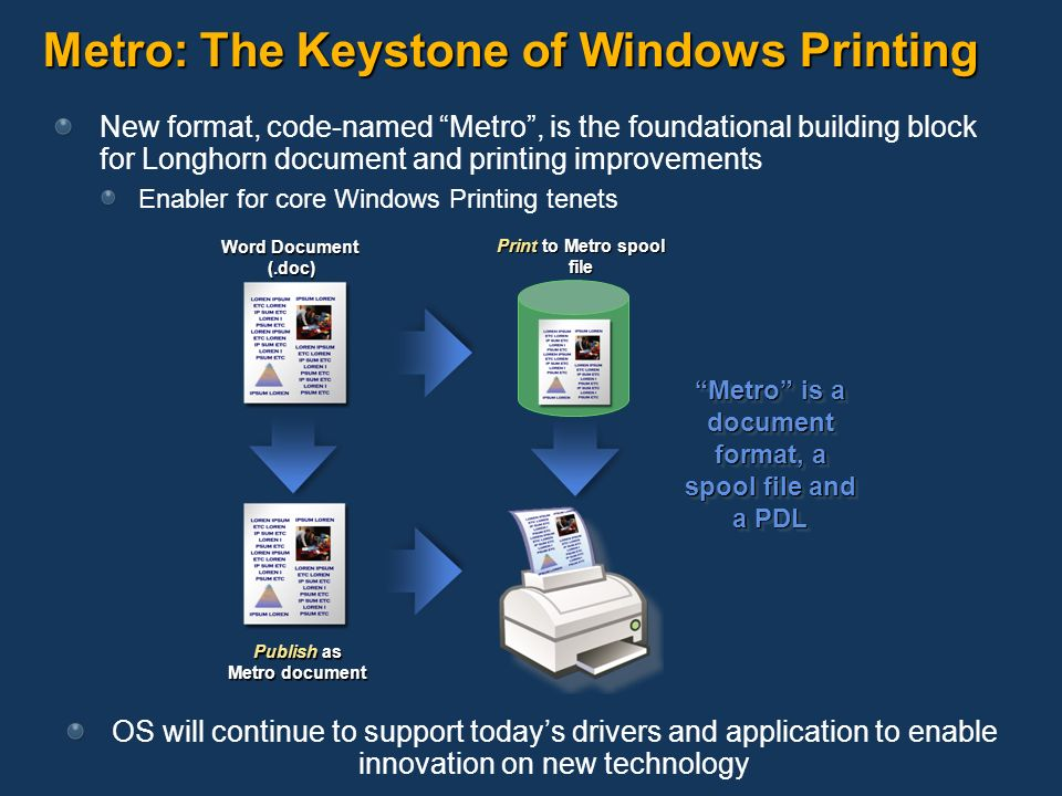 Advances in Windows Printing Daniel Emerson Program Manager Digital