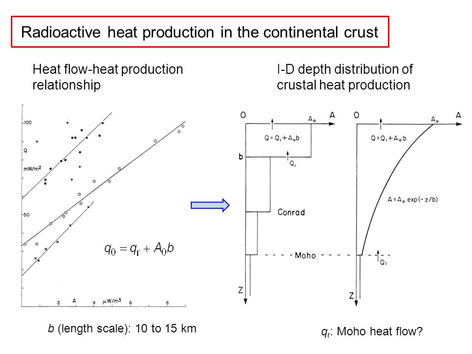 rate of heat loss essay Heat production mechanisms and heat loss mechanisms that occur to maintain a constant body temperature heat flows from higher temperature to lower temperature conduction is the transfer of heat between objects that are in direct contact with each other.