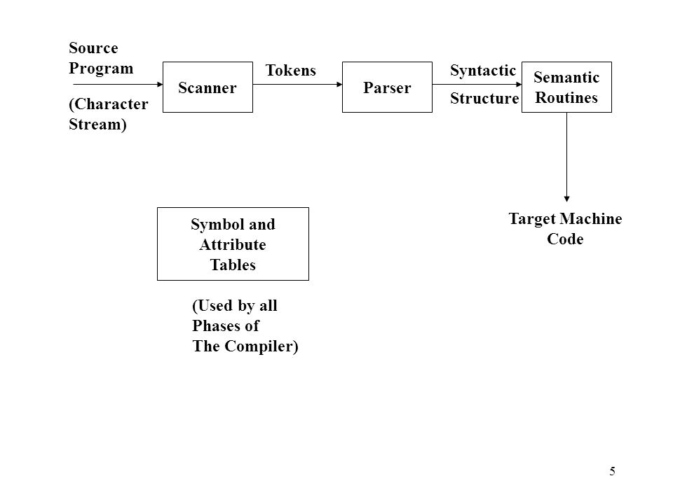1 Chapter 2 A Simple Compiler 2 Outlines 21 The Structure Of A