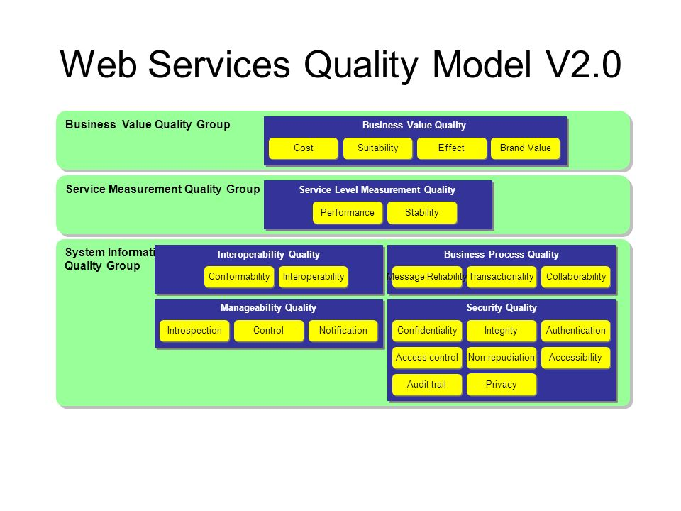 analysis of service quality level Level of service (los) is a qualitative measure used to relate the quality of motor vehicle traffic service los is used to analyze roadways and intersections by categorizing traffic flow and assigning quality levels of traffic based on performance measure like vehicle speed, density, congestion, etc.