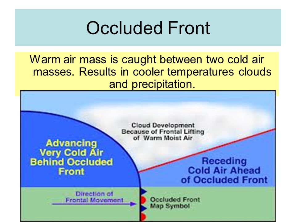 Occluded Front Warm air mass is caught between two cold air masses.