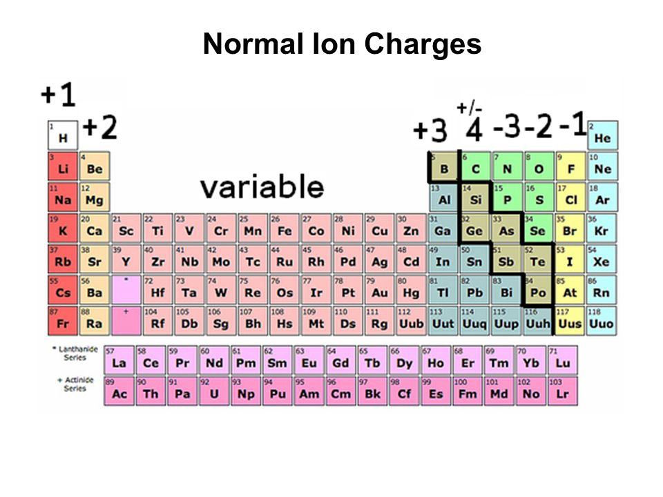 Normal Ion Charges