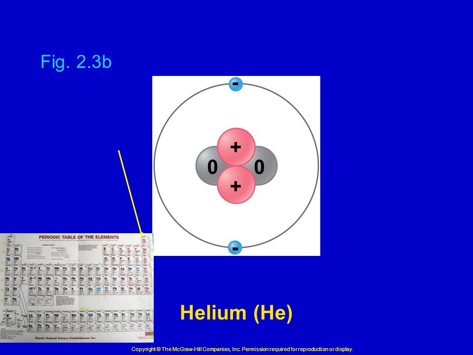 Fig. 2.3b Helium (He) Copyright © The McGraw-Hill Companies, Inc.