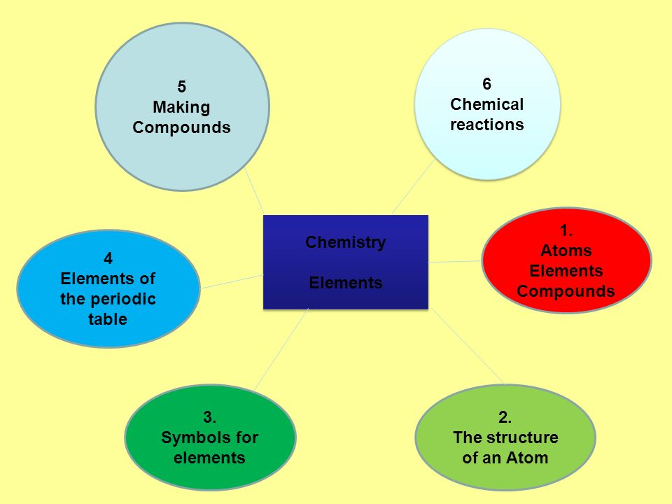1 Atoms Elements Compounds 2 The Structure Of An Atom 3 Symbols