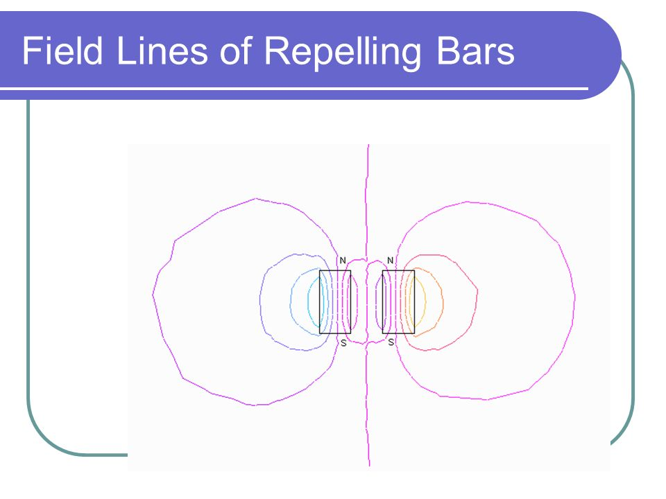 Field Lines Around a Bar Magnet