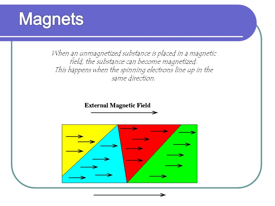  Atoms themselves have magnetic properties due to the spin of the atom's electrons.