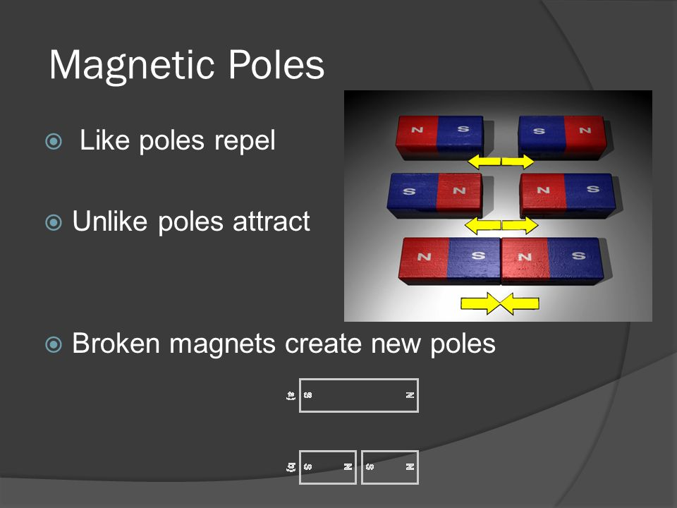 Magnetic Poles  Like poles repel  Unlike poles attract  Broken magnets create new poles