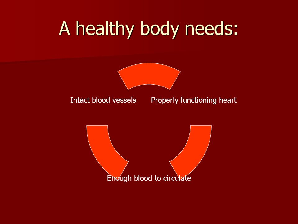 A healthy body needs: Properly functioning heart Enough blood to circulate Intact blood vessels