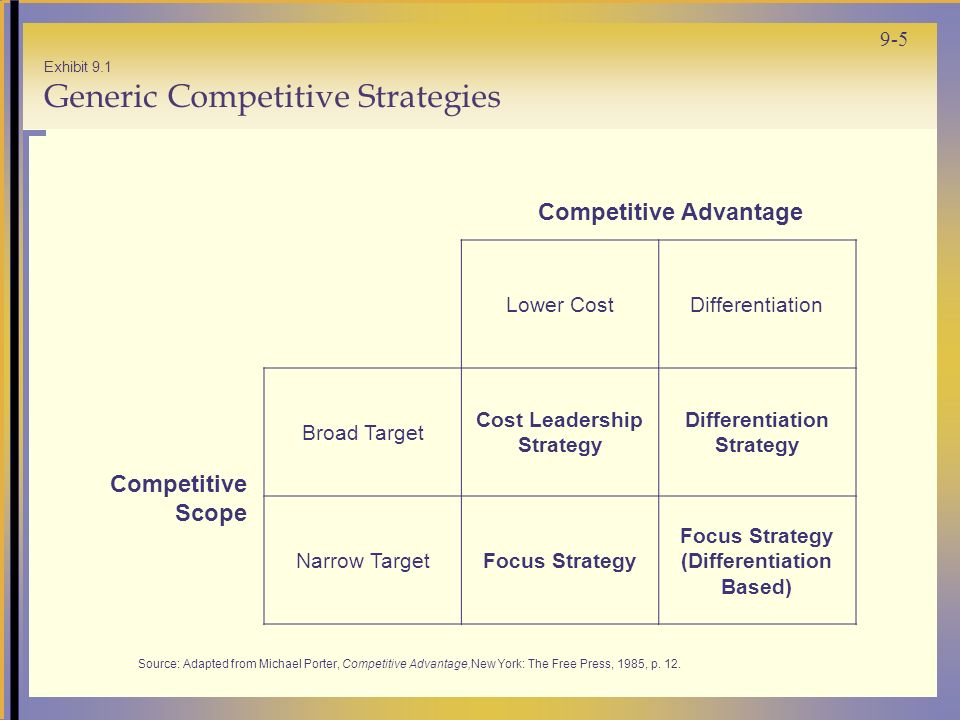 9-5 Exhibit 9.1 Generic Competitive Strategies Lower CostDifferentiation Broad Target Cost Leadership Strategy Differentiation Strategy Narrow TargetFocus Strategy Focus Strategy (Differentiation Based) Competitive Advantage Competitive Scope Source: Adapted from Michael Porter, Competitive Advantage,New York: The Free Press, 1985, p.