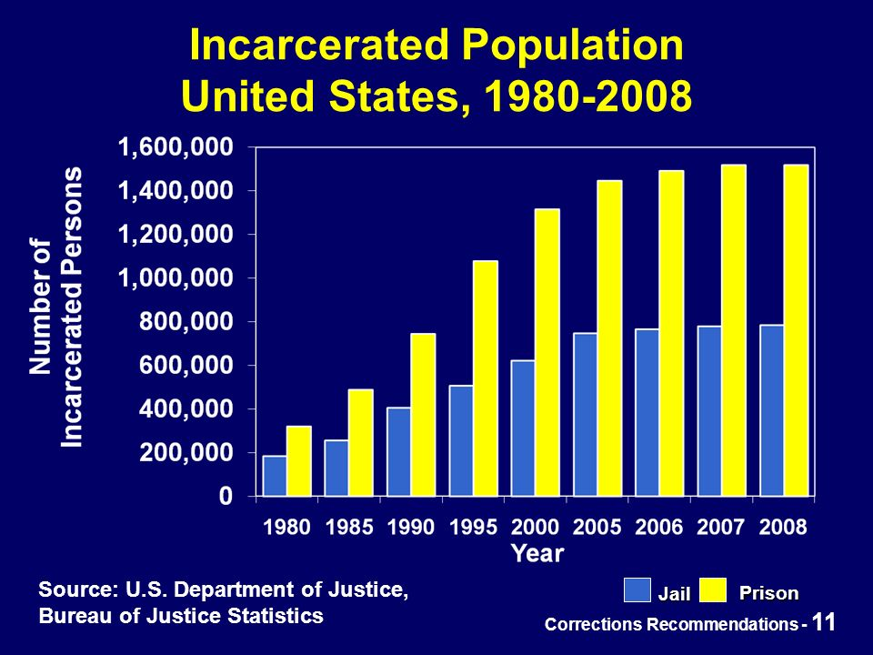 Corrections Recommendations - 11 Incarcerated Population United States, 1980-2008 Jail Prison Source: U.S.