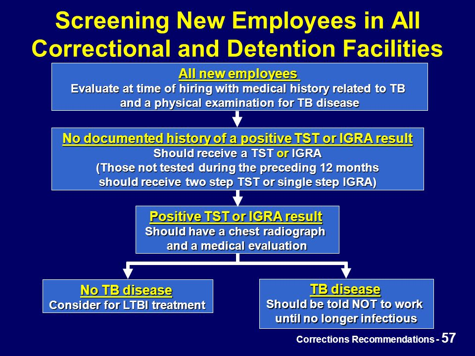 Corrections Recommendations - 57 Screening New Employees in All Correctional and Detention Facilities All new employees Evaluate at time of hiring with medical history related to TB and a physical examination for TB disease No documented history of a positive TST or IGRA result Should receive a TST or IGRA (Those not tested during the preceding 12 months should receive two step TST or single step IGRA) Positive TST or IGRA result Should have a chest radiograph and a medical evaluation No TB disease Consider for LTBI treatment TB disease Should be told NOT to work until no longer infectious