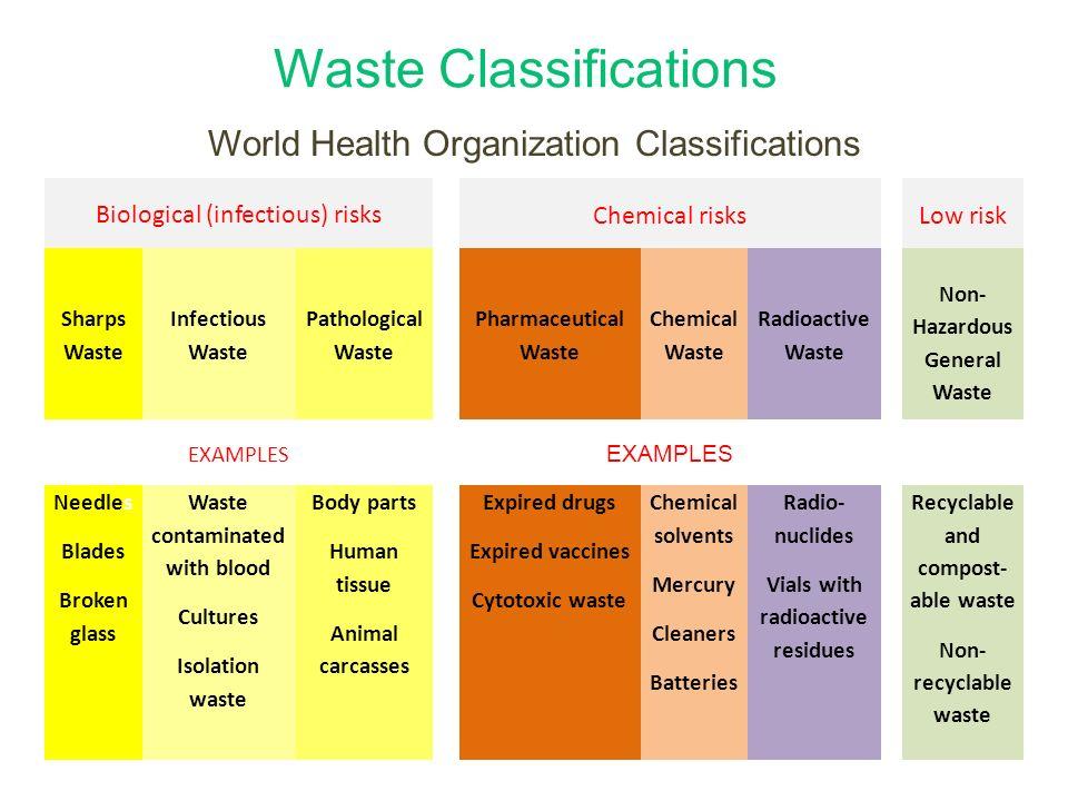 module 9 classification of healthcare waste describe the general