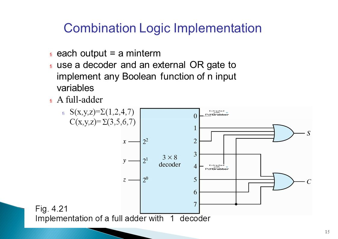 Chapter 4 Part 2 Combinational Logic 6 Decimaladder Add Decoder Diagram Combination Implementation Each Output A Minterm Use Andan External Or Gate To