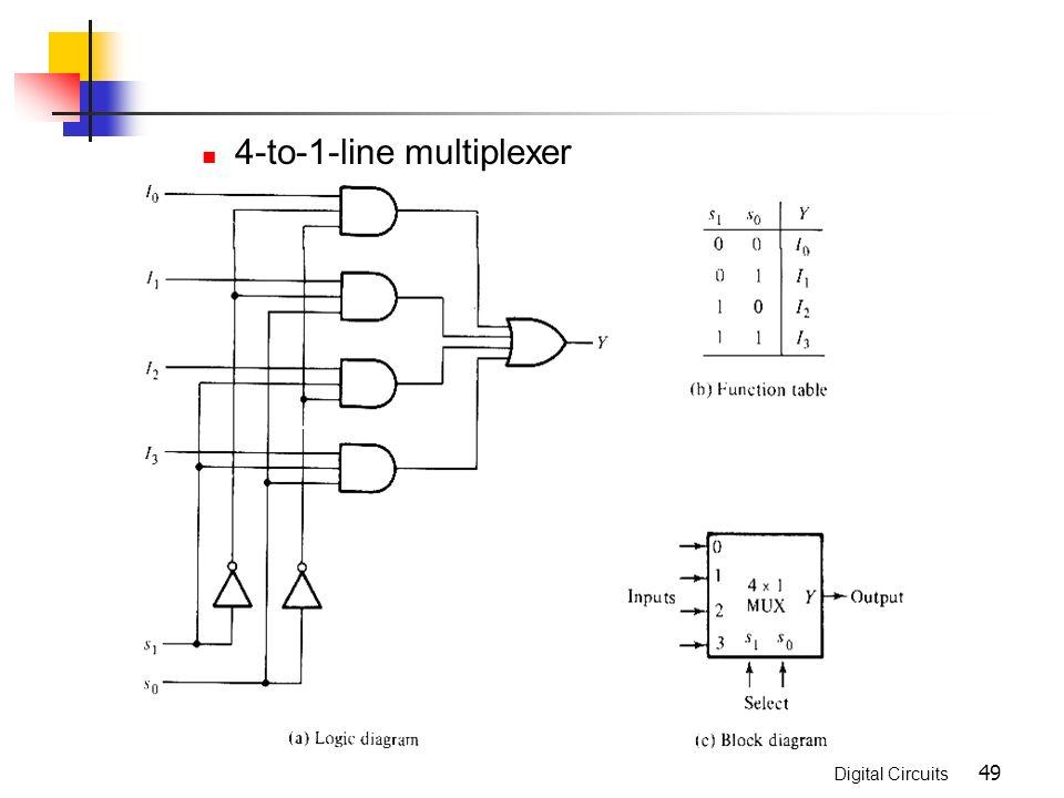 Combinational Logic Chapter 4. Digital Circuits Combinational ...