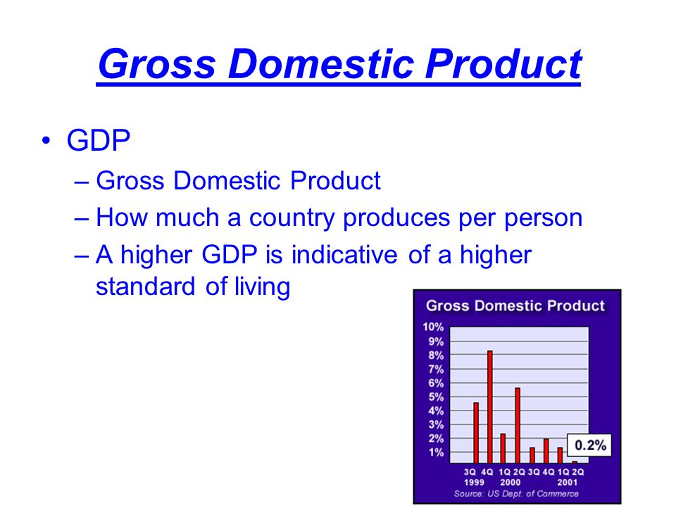 Gross Domestic Product GDP –Gross Domestic Product –How much a country produces per person –A higher GDP is indicative of a higher standard of living