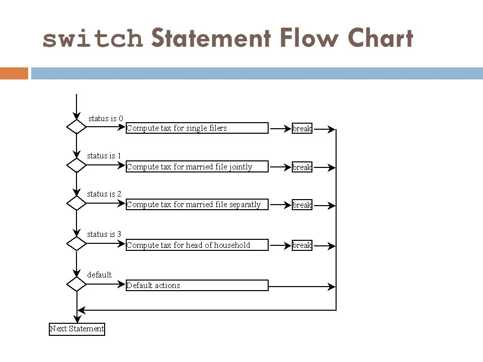 Control statements if else switch case introduction to computer 38 switch statement flow chart ccuart Gallery
