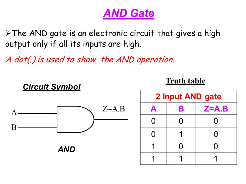 AND Gate  The AND gate is an electronic circuit that gives a high output only if all its inputs are high.