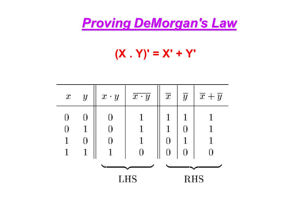Proving DeMorgan s Law (X. Y) = X + Y