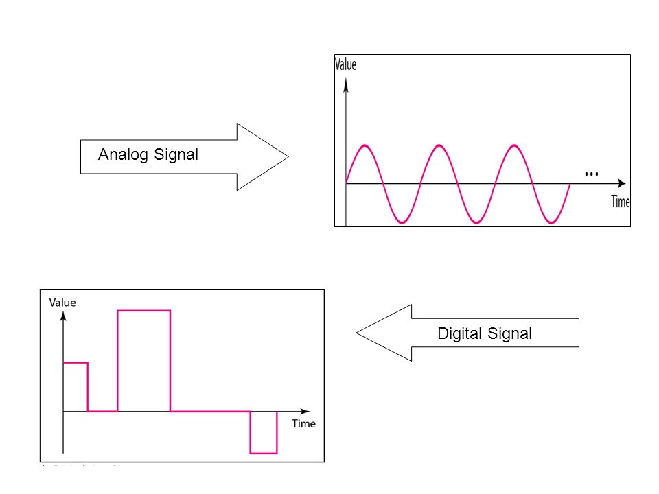 Digital Signal Analog Signal