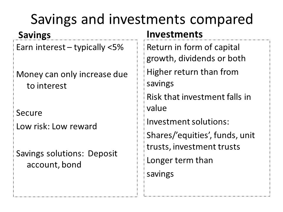 Savings and investments compared Savings Earn interest – typically <5% Money can only increase due to interest Secure Low risk: Low reward Savings solutions: Deposit account, bond Investments Return in form of capital growth, dividends or both Higher return than from savings Risk that investment falls in value Investment solutions: Shares/'equities', funds, unit trusts, investment trusts Longer term than savings