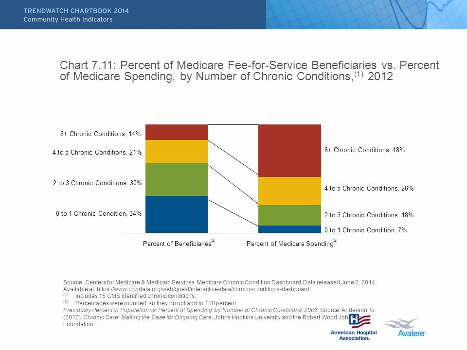 Chart 7.11: Percent of Medicare Fee-for-Service Beneficiaries vs.