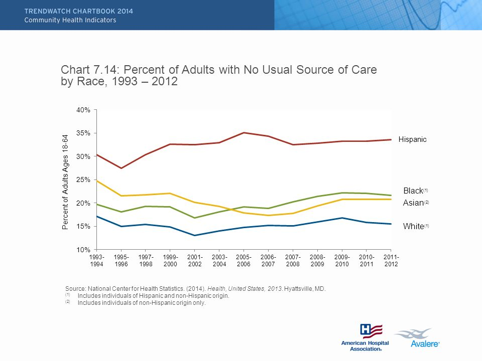 Chart 7.14: Percent of Adults with No Usual Source of Care by Race, 1993 – 2012 Source: National Center for Health Statistics.