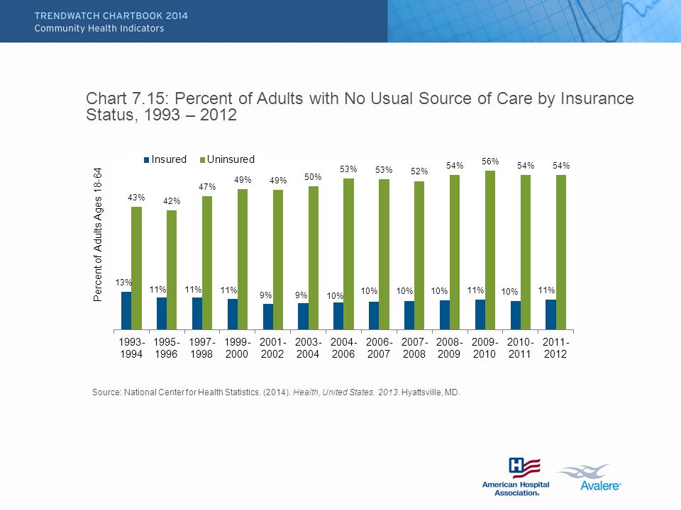 Chart 7.15: Percent of Adults with No Usual Source of Care by Insurance Status, 1993 – 2012 Source: National Center for Health Statistics.