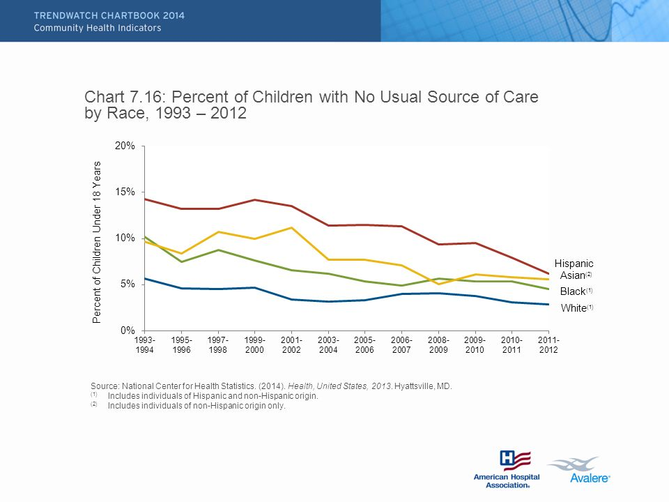 Chart 7.16: Percent of Children with No Usual Source of Care by Race, 1993 – 2012 Source: National Center for Health Statistics.