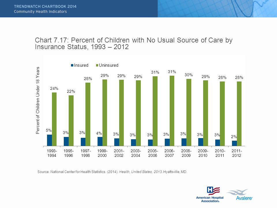 Chart 7.17: Percent of Children with No Usual Source of Care by Insurance Status, 1993 – 2012 Source: National Center for Health Statistics.